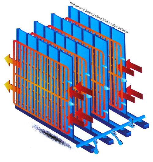 Schemazeichnung eines Elektroabscheiders