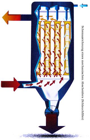 Schemazeichnung eines mechanischen Abscheiders - Schlauchfilter